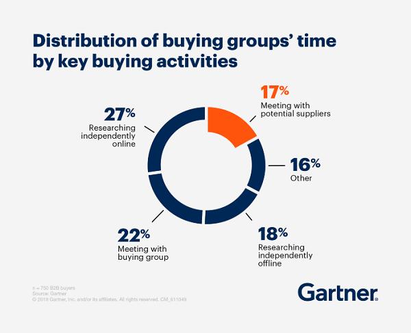 atividades dos compradores em b2b