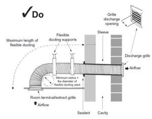 Domestic Fan Installation Compliance Checker | VentAxia