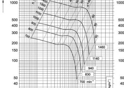 Dijagram aksijalnog ventilatora AV-11,2
