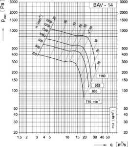 Dijagram aksijalnog ventilatora AV-14