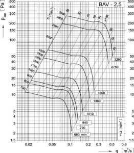 Dijagram aksijalnog ventilatora AV-2,5