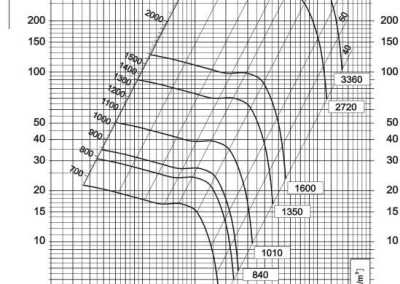 Dijagram aksijalnog ventilatora AV-3,5