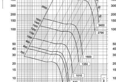 Dijagram aksijalnog ventilatora AV-4