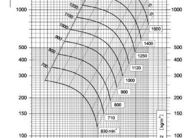 Dijagram tlaka i protoka NVT 400 srednjetlačnog centrifugalnog ventilatora s remenskim prijenosom