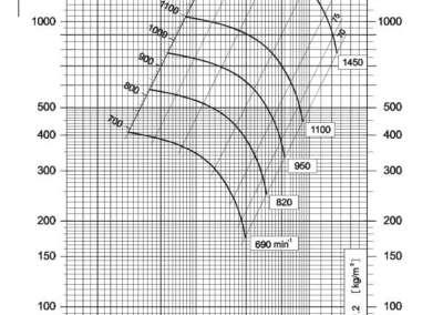Dijagram srednjetlačnog centrifugalnog ventilatora NVT 450
