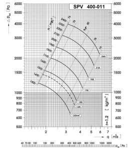 Dijagram tlaka i protoka srednjetlačnog centrifugalnog ventilatora SPV-400-011