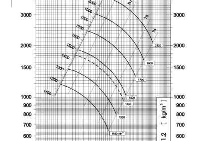 Dijagram tlaka i protoka srednjetlačnog centrifugalnog ventilatora SPV-450-011
