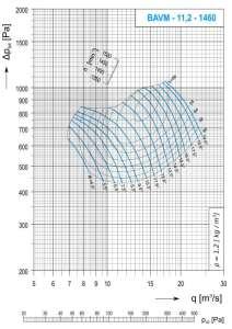 Dijagram AV-M - 11,2 aksijalnog ventilatora pri 1460 min-1