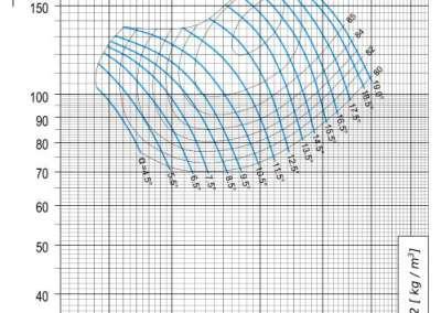Dijagram AV-M - 8 aksijalnog ventilatora pri 830 min-1