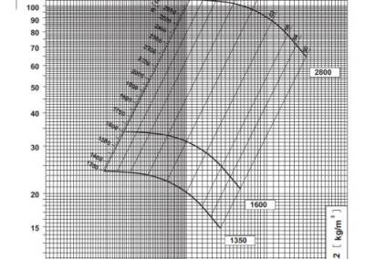 SV 2,5 dijagram tlaka i protoka