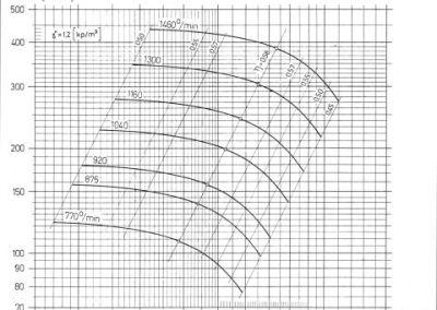 TSV-10 dijagram