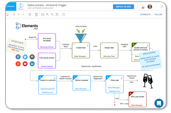 introducing elements cloud for business process mapping