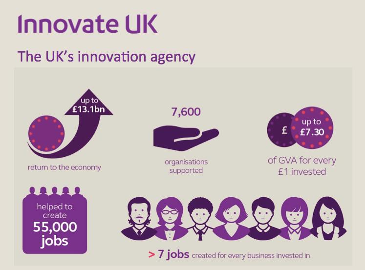 UK Innovation agency