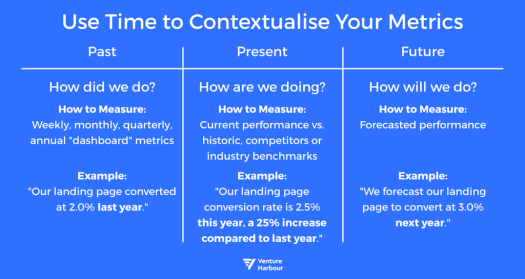 use time to contextualise your metrics