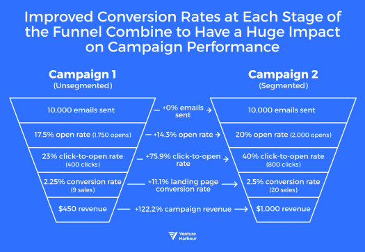 improved conversion rates impact