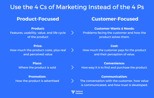 The 4 Cs of Marketing (not the 4 Ps)