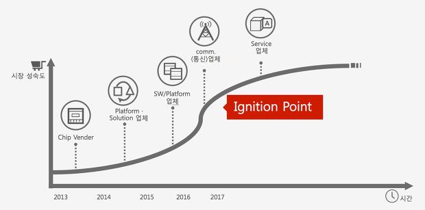 [그림4] IOT 시장의 진화 로드맵