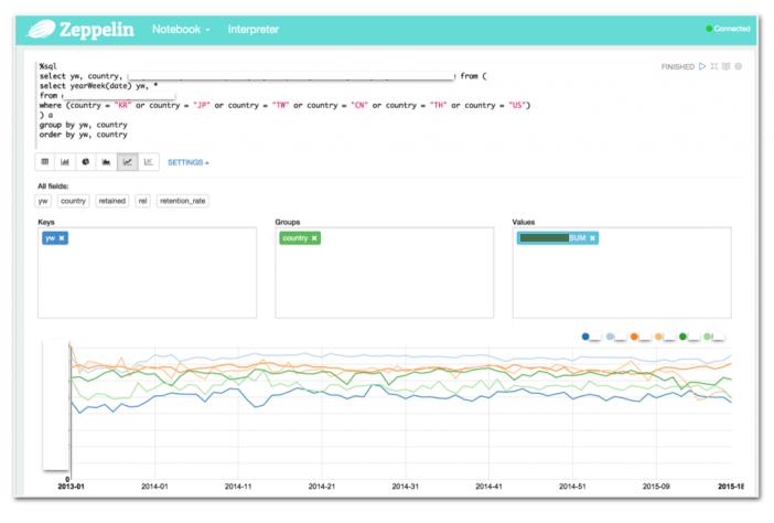 Spark와 Spark SQL을 활용하여 원하는 데이터를 즉석에서 뽑아내고 공유하는 예제