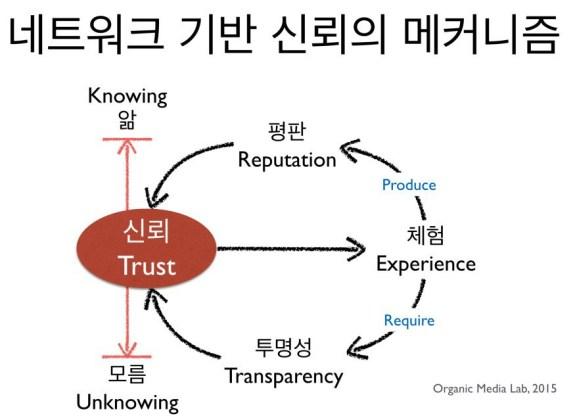 신뢰는 '앎'과 '모름' 사이에 존재하는 하나의 '상태'다(Simmel). 이 두 기준점을 중심으로 체험이 이뤄지며, 이 과정에서 투명성과 평판은 '신뢰할만한가(trustworthiness)'를 결정하는 정보로 작용한다. 체험, 투명성, 평판의 선순환은 신뢰의 두께를 형성하는 요소다.