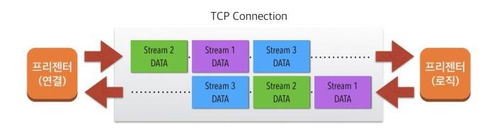 presenter-multiplexed-connection