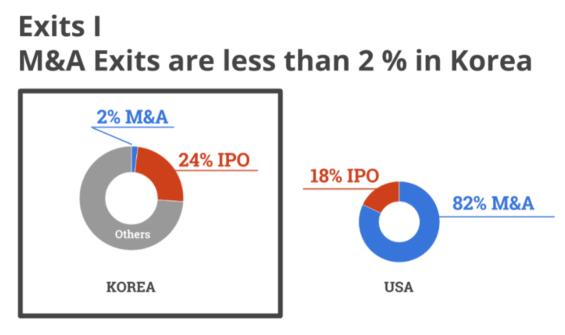 한국과 미국의 스타트업 엑싯 유형 비교. 출처=임정민총괄 블로그