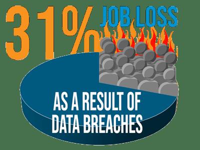 31% Job Loss Graphic