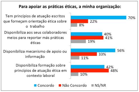 Figura 5 | Apoio que as organizações prestam aos seus colaboradores em assuntos de ética organizacional