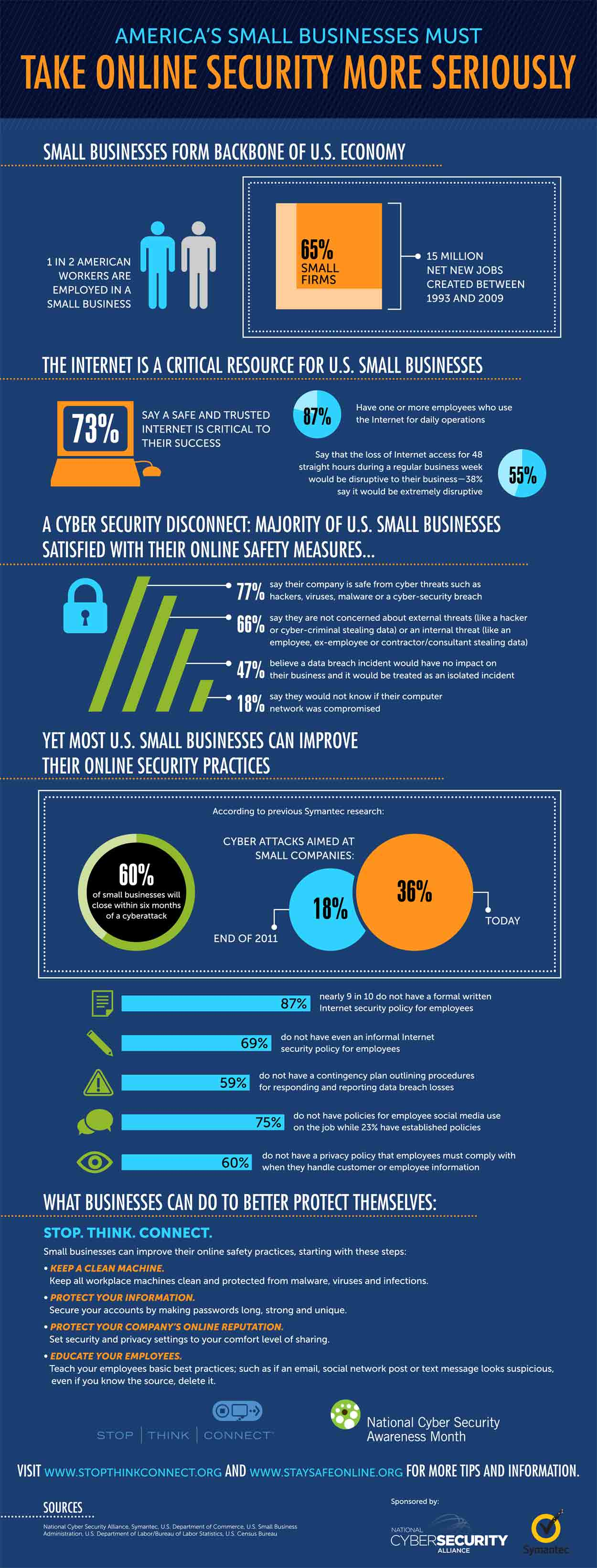 Small Business Online Security Infographic From Ncsa