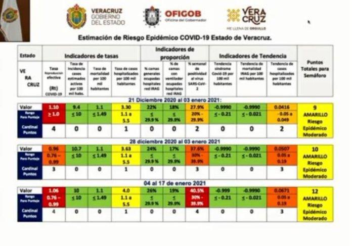 Veracruz ´podría regresar al Semáforo Naranja