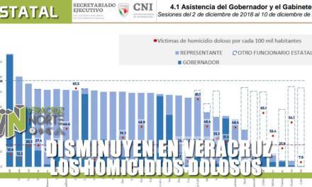 Disminuyen en Veracruz los homicidios dolosos