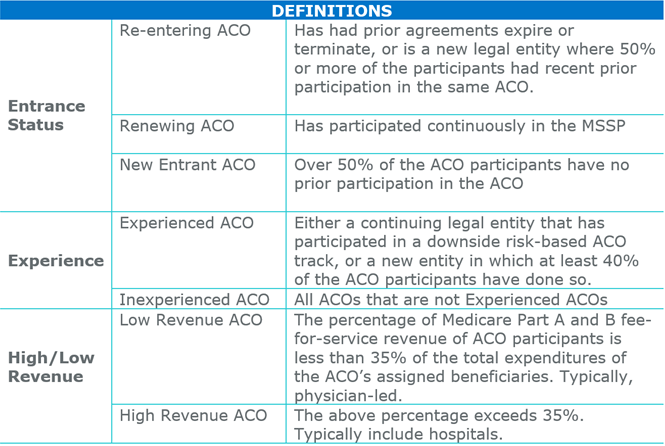 Veralon Aco Pathways To Success Final Rule Softens Impact