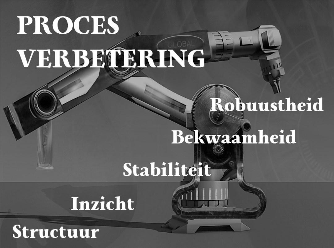 Verbeterdezaak proces verbetering structuur Inzicht Stabilisatie Bekwaamheid Robuustheid Kwaliteit hoort altijd ergens bij