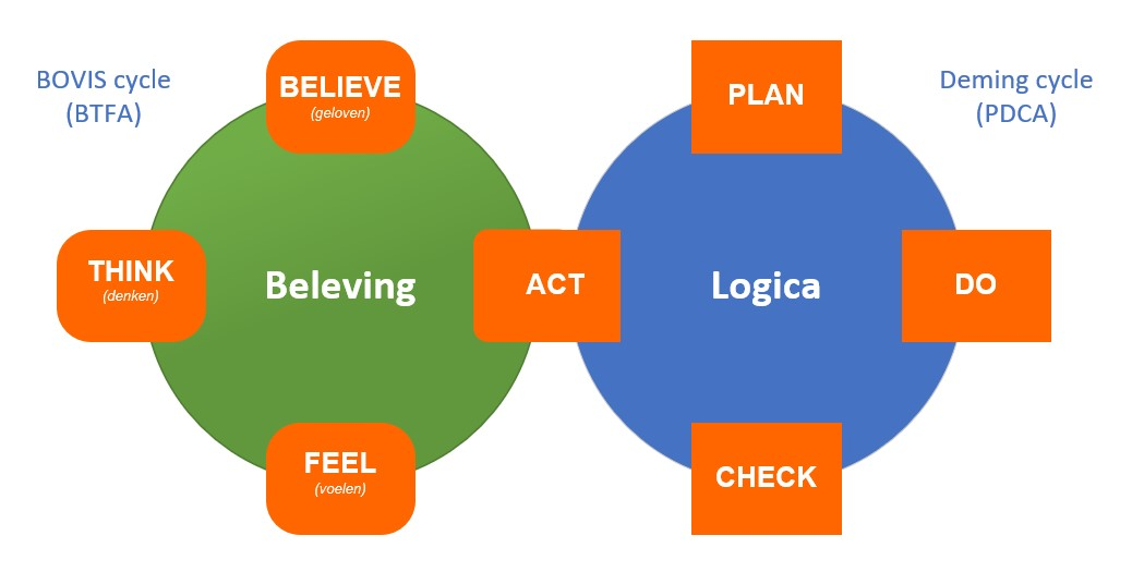 Continu verbeteren, logica versus emotionele traagheid