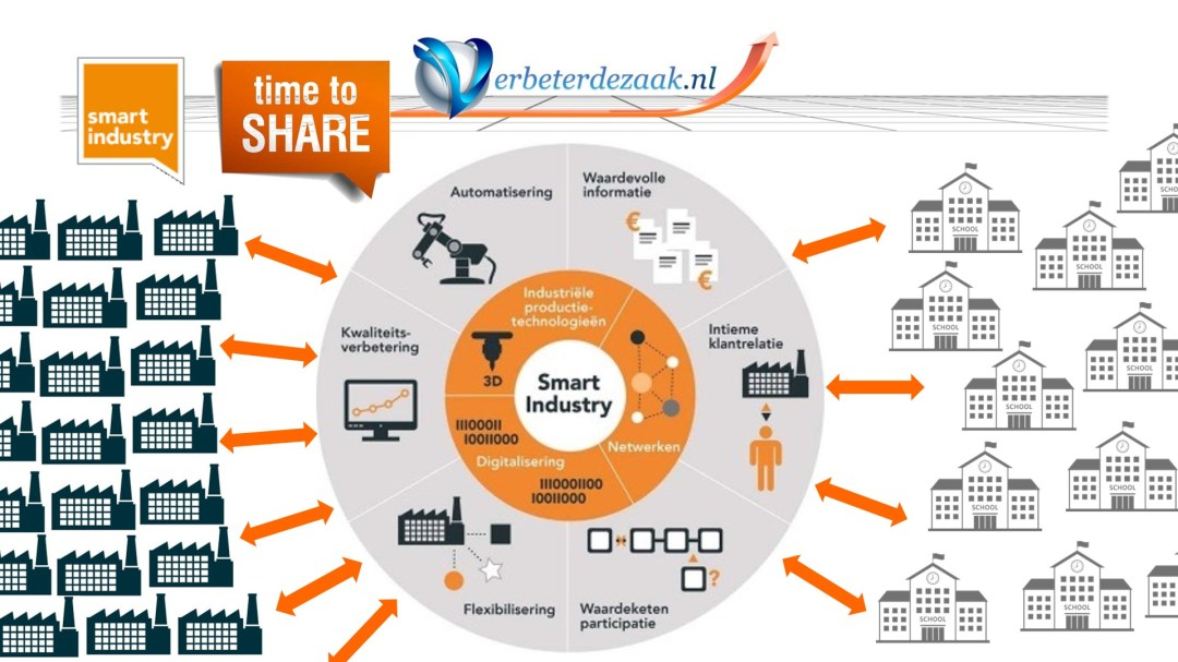 Smart industry in de praktijk ; tijd om te delen; time to share