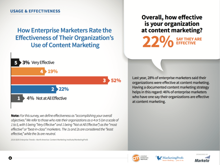 Only 22% of B2B Brands Say Content Marketing Effective