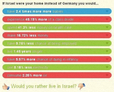 israel - germany