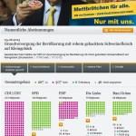 Parteien zur Bundestagswahl #5