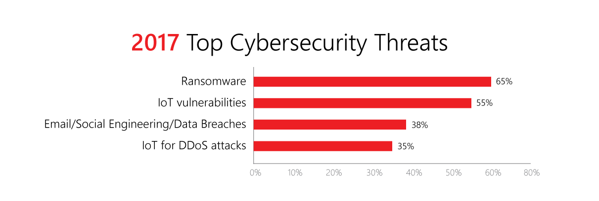 Mobile Security Threats 2017