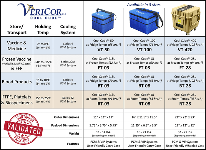 Cool-Cube™ Comparison Table by VeriCor
