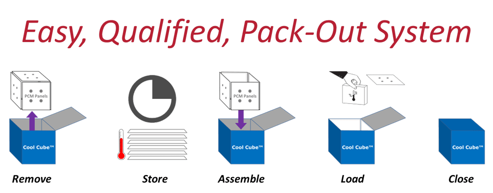 Qualified Packout System