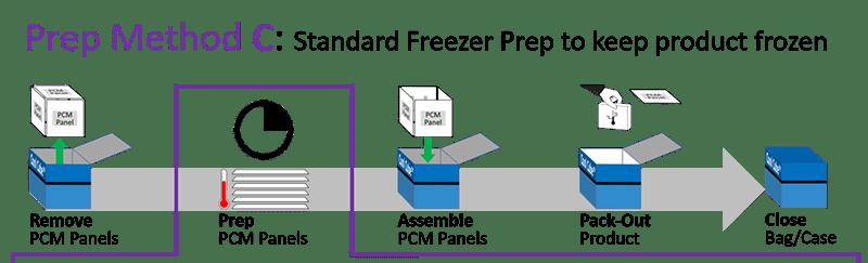 Series 20M - Prep Method C - Standard Freezer Prep to keep product frozen
