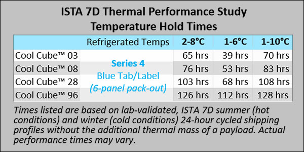 Series 4 PCM - ISTA 7D Thermal Performance Study Temperature Hold Times