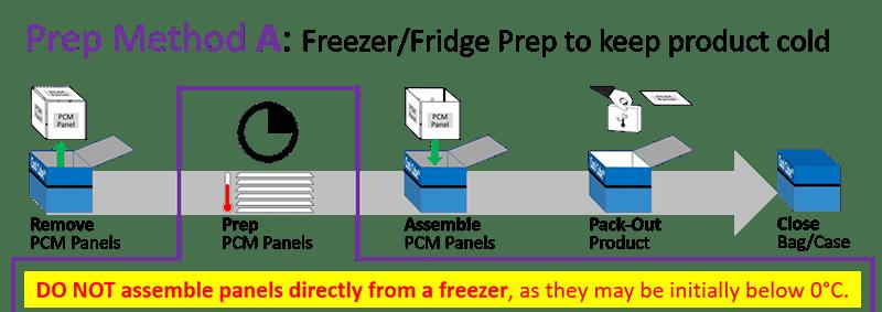 Series 4 - Prep Method A - Freezer-Fridge Prep to keep product cold