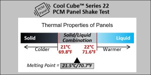 Thermal Properties of Series 22 PCM Panels