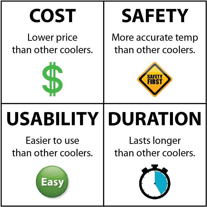 What is your PRIMARY factor when purchasing a transport cooler?
