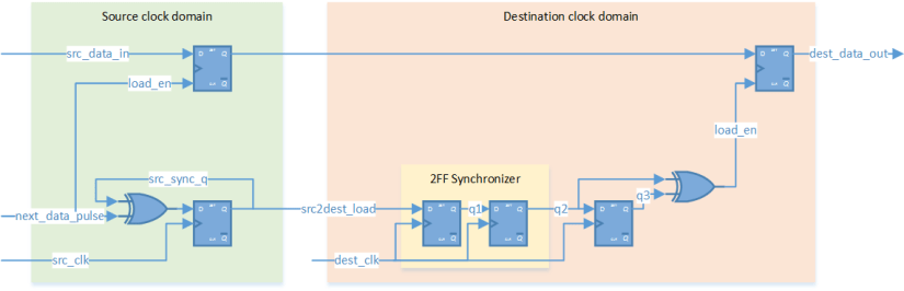 MCP synchronizer without feedback