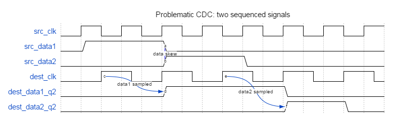 Problematic clock domain crossing (CDC): two sequenced signals