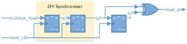 CDC toggle to pulse generator (destination clock) diagram
