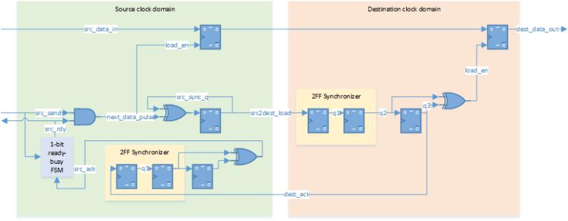 MCP synchronizer with feedback