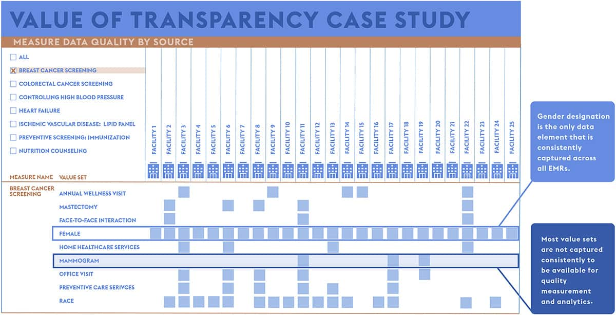 Value of Transparency Case Study